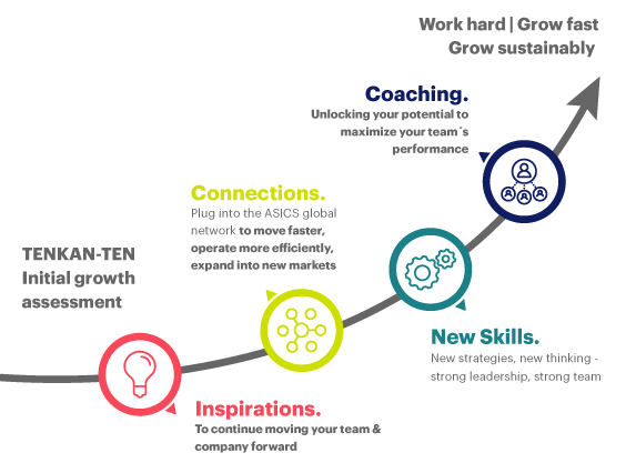 TENKAN-TEN by ASICS: The Sports & Well-Being Growth Catalyst